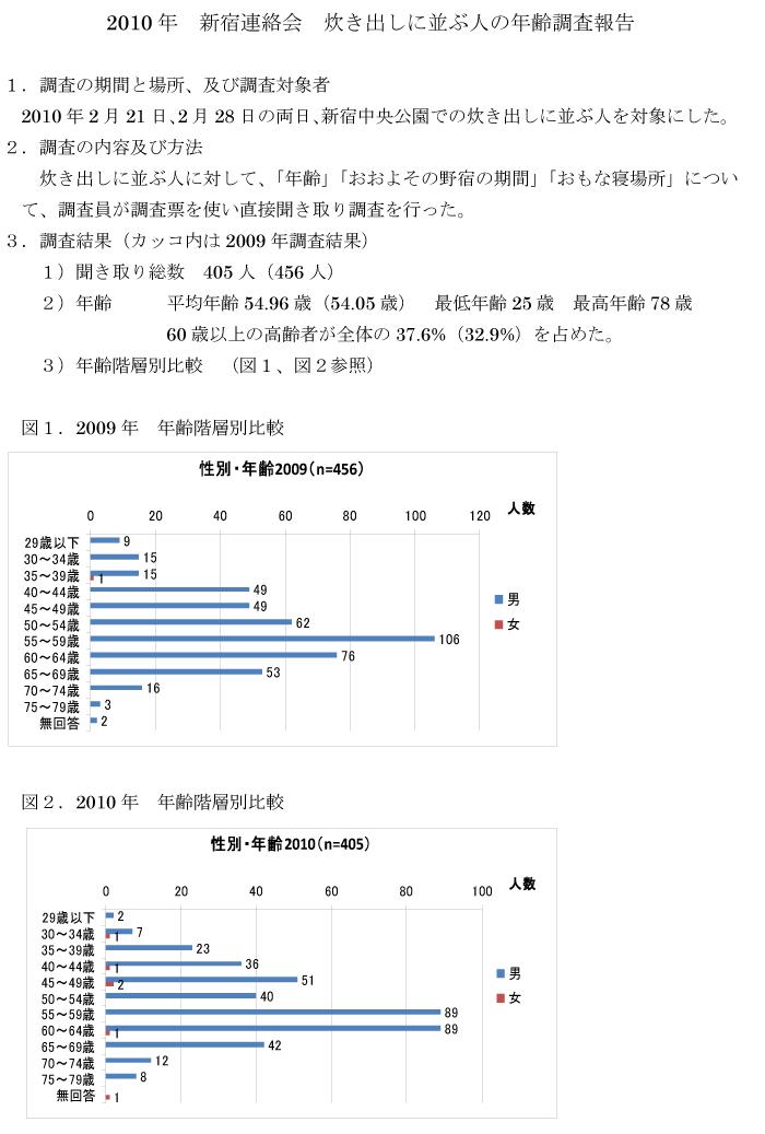 炊出しに並ぶ人の年齢調査報告書(2010)